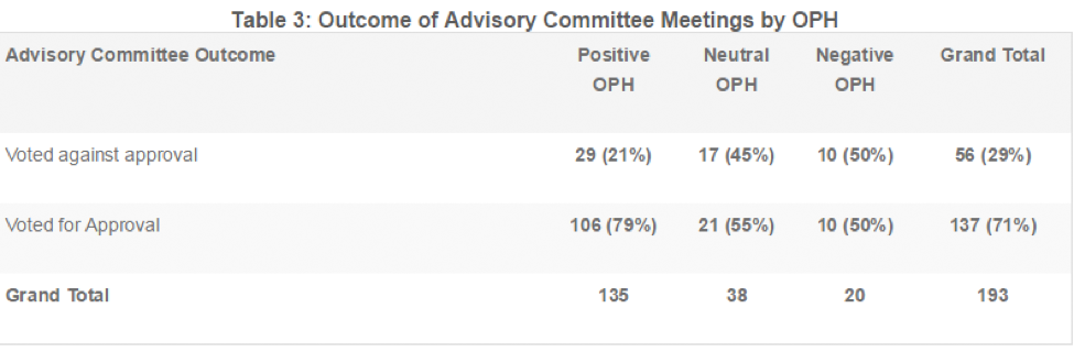 Outcome of advisory committee meetings by OPH